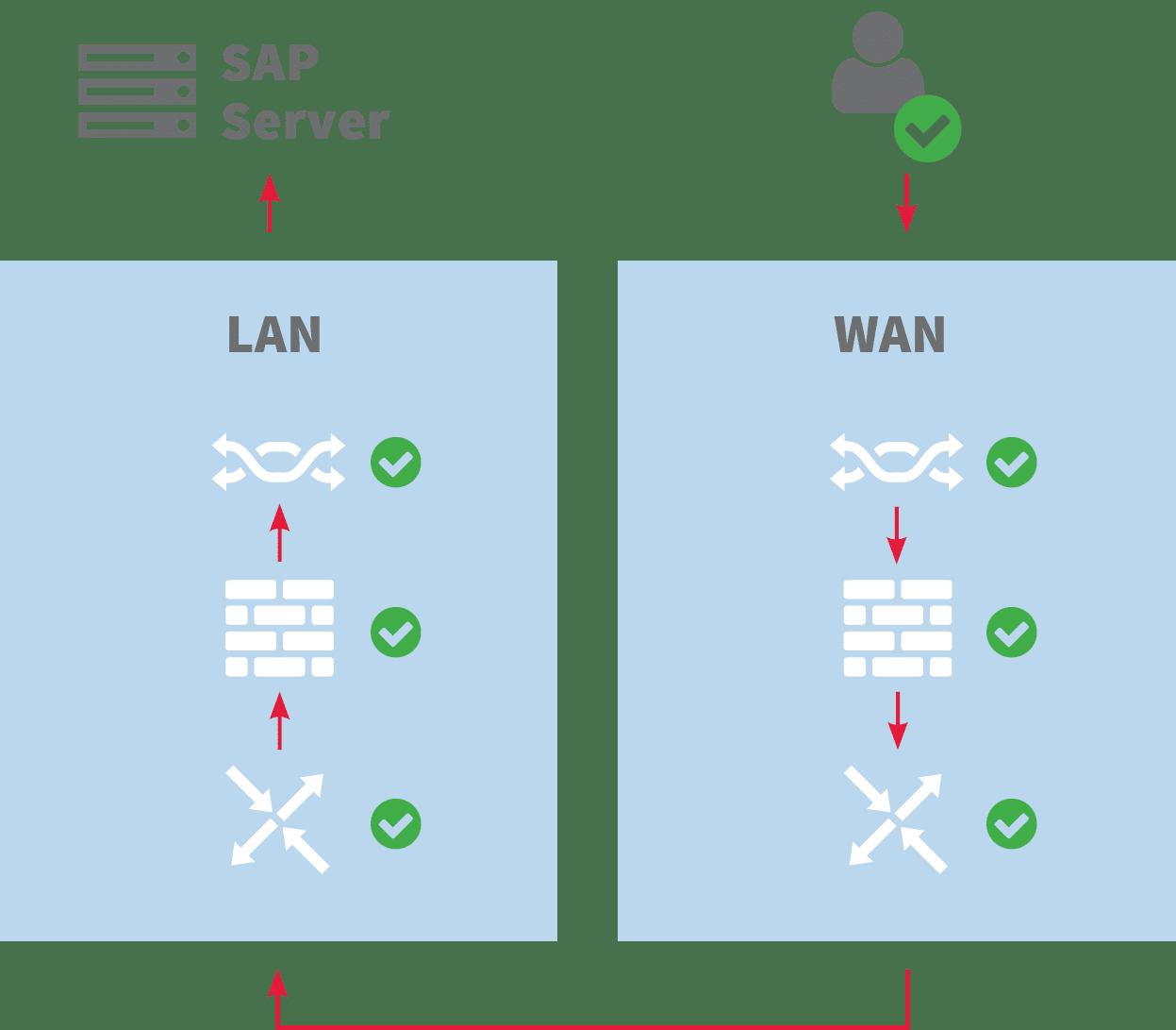 Viele Fehlerquellen zwischen Anwender und SAP-Server.