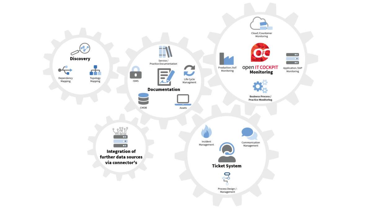 IT Service Management Suite von it-novum